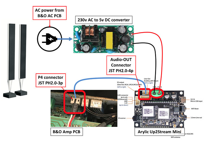 BepLab 8000 & Up2Stream Mini - All Connections Overview