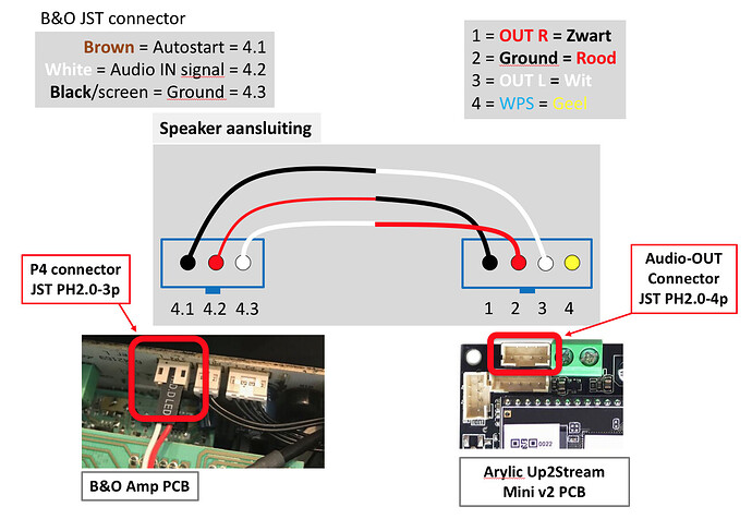 BepLab 8000 & Up2Stream Mini - Audio cable connections