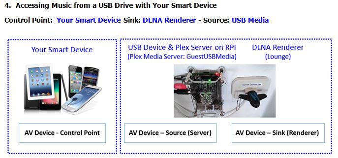 VillaEterna-Project-Multi-Room-USB-Share